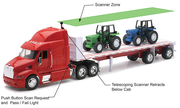 Truck Over Height Detection System - Rental Delivery Trucks