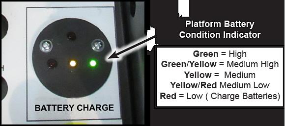 Platform Battery Condition Indicator